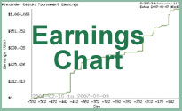 Results Chart: Earnings