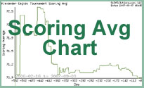 Results Chart: Scoring Average