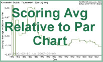 Results Chart: Scoring Average Relative to Par